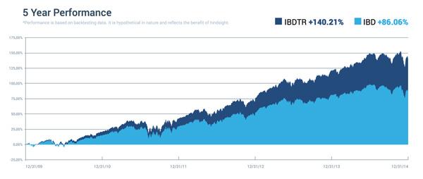iBillionaire High Dividend Index