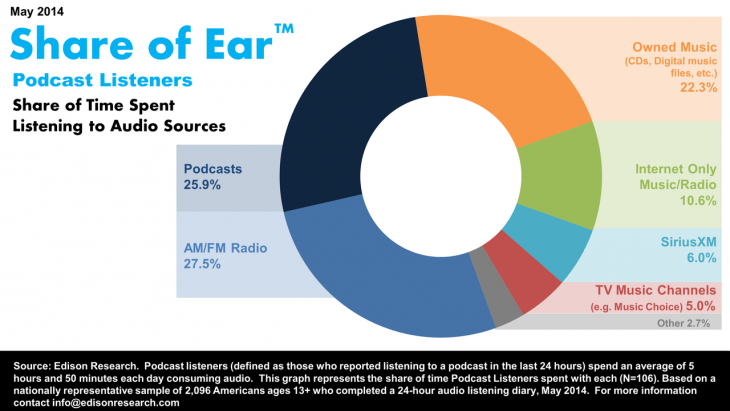 podcast-share-of-ear
