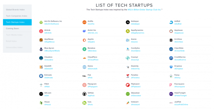 SocialRank's Tech Startup Index reveals the social secrets of the world's most valuable startups ...