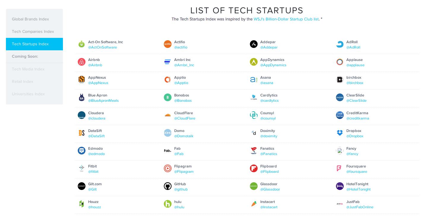 Social Rank's Tech Startup Index Reveals Social Secrets
