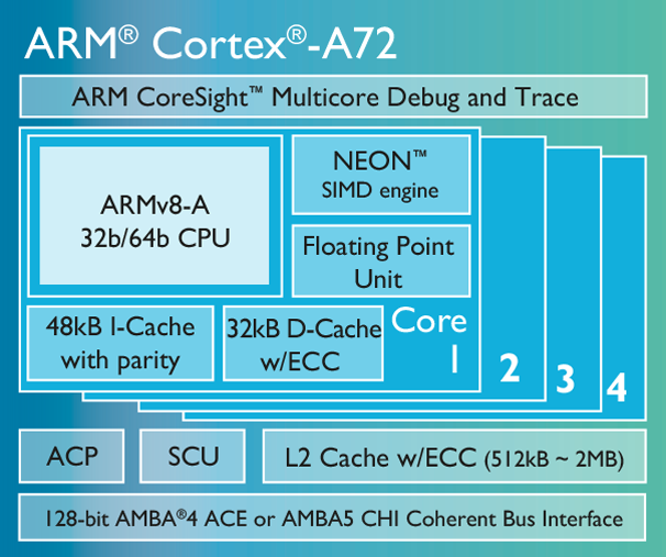 ARM's upcoming processors can handle 4K video at 120fps