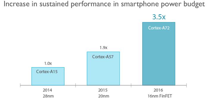 Cortex-A72-performance