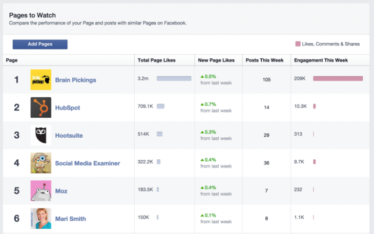 facebook-pages-to-watch-800x501