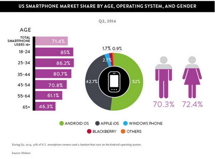 USA smartphone market share by age, operating system and gender - Nielsen