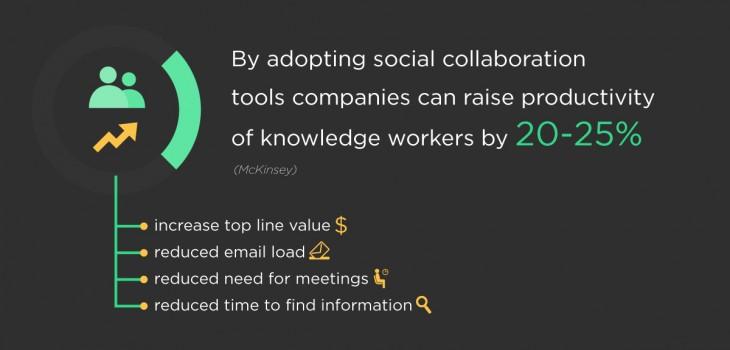social-collaboration-tools-improve-productivity