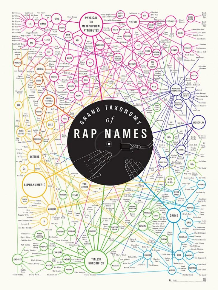 PopChartLab_P-Rap_18x24_1127