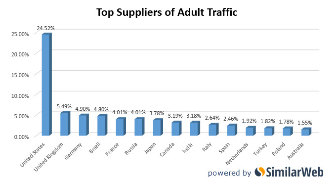 Top suppliers adult entertainment traffic