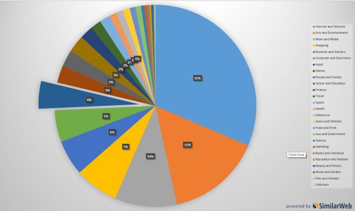 Adult entertainment percentage desktop worldwide