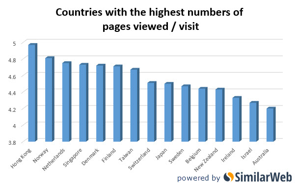 Countries most pageviews adult entertainment