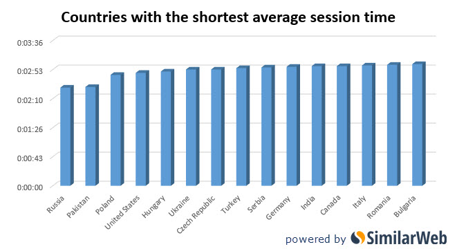 Countries shortest sessions online porn