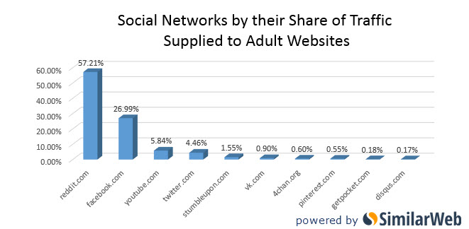 Social Sites For Adults In India