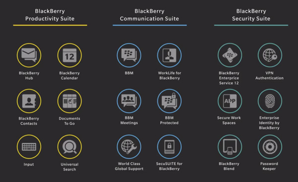 BlackBerry suites apps