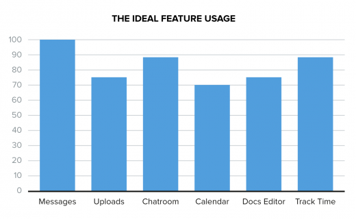 Ideal feature usage