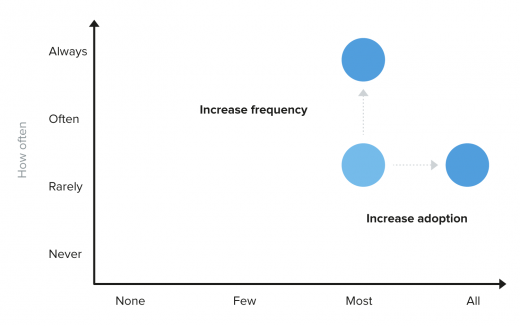 Increase frequency or adoption