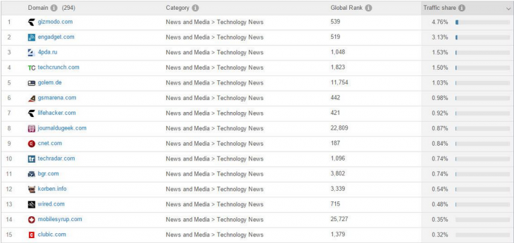 OnePlus' referral traffic - leading publishers.
