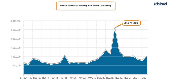 OnePlus desktop visits during Black Friday and Cyber Monday