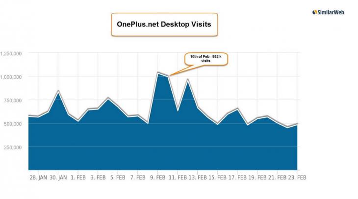OnePlus desktop visits