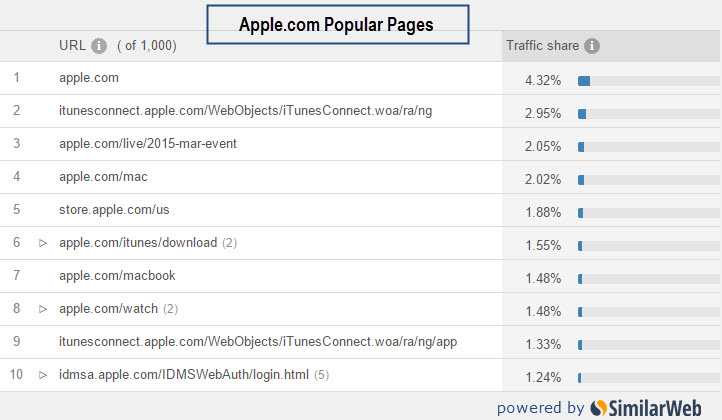 apple popular pages