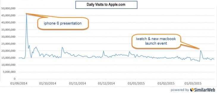 apple.com launches