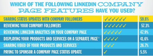 company-page-feature-usage