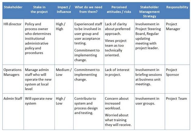 stakeholder influences on programs paper