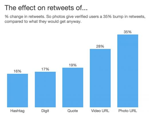 twitter-retweet-study-results-800x640