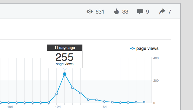 LinkedIn now provides detailed analytics for your posts