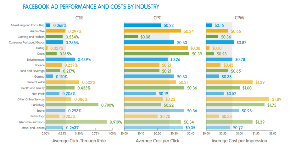 BSA-salesforce-facebook-performance-by-industry-image