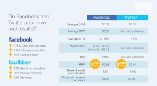 BSA-twitter-vs-facebook-ad-performance-metrics