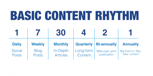 Basic-Content-Rhythm