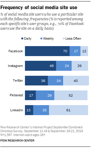 Frequency-of-social-media-visits