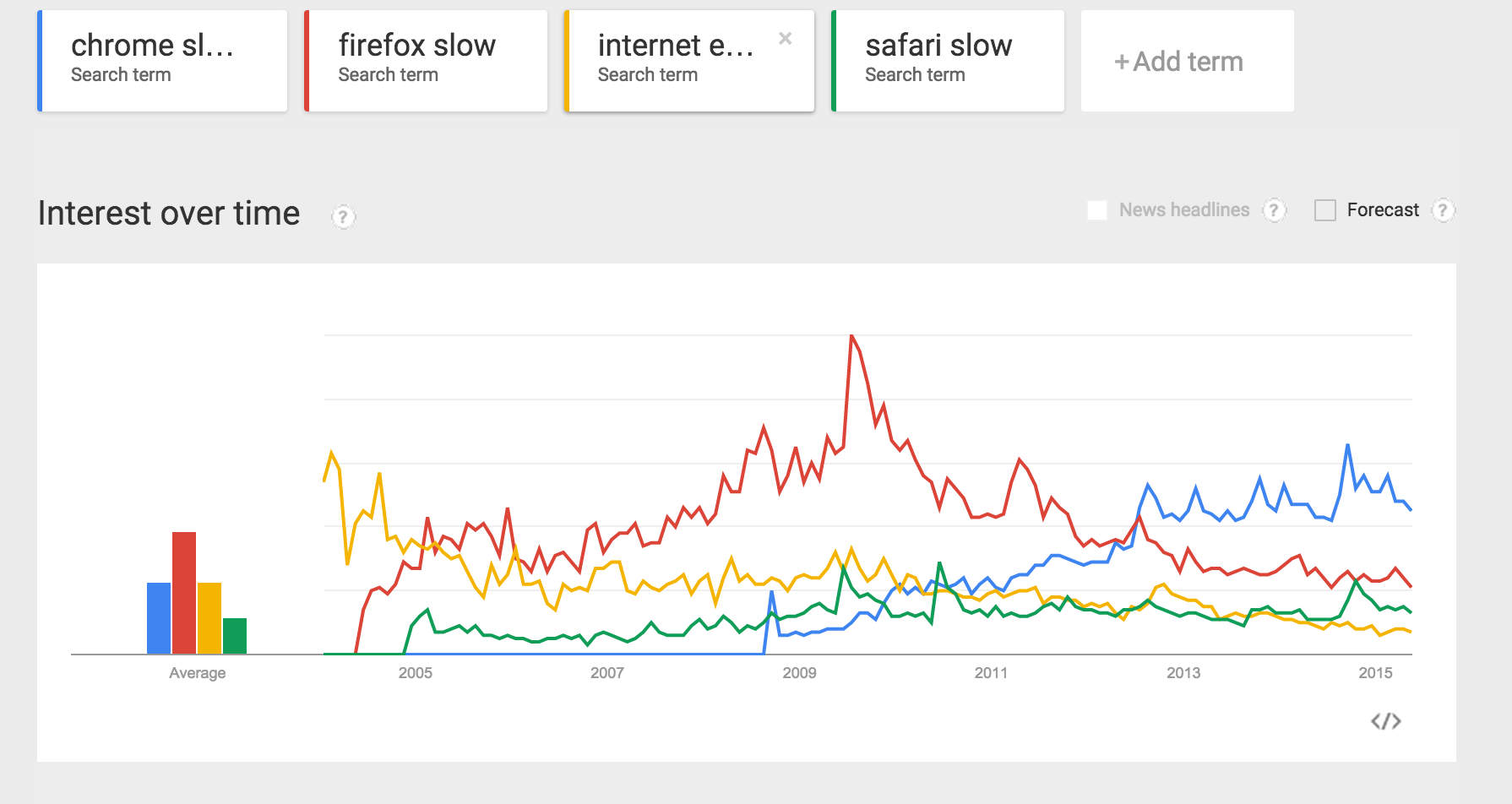 Google Trends searches for Chrome slow