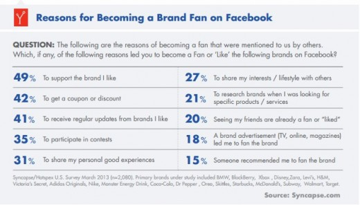 Study-explains-why-we-like-brands-on-Facebook