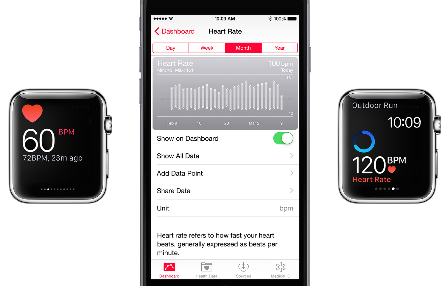 Apple Watch OS 1.0.1 Records Heart Rate Irregularly on Purpose