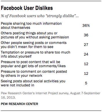 oversharing-is-top-dislike-on-Facebok