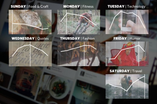 top-categories-by-day-on-Pinterest