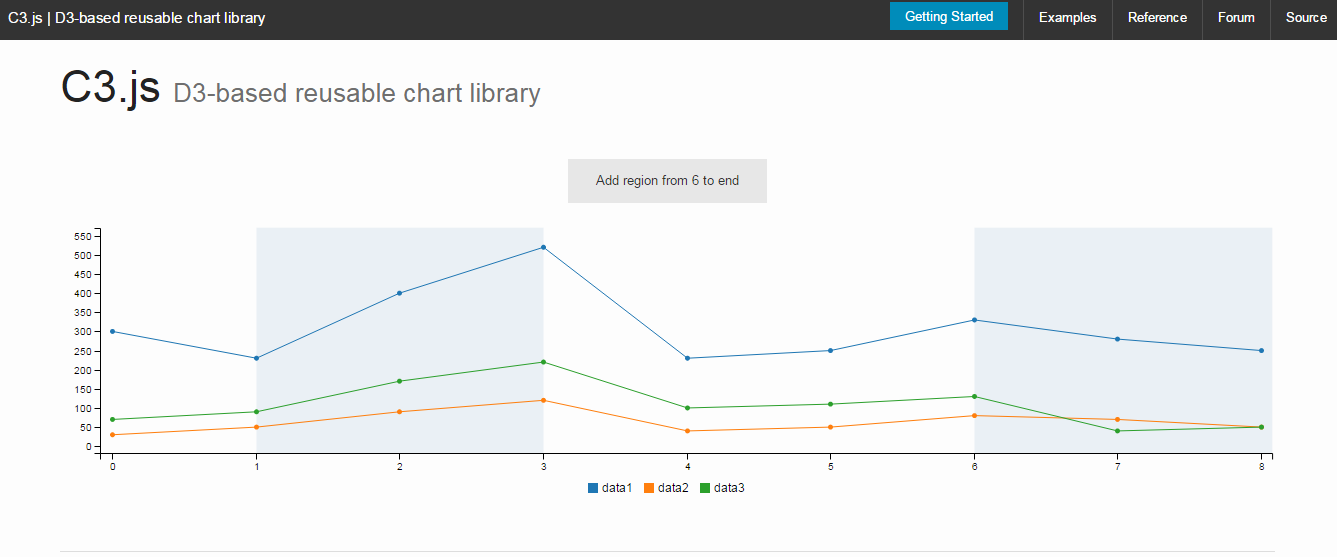 20 best javascript charting libraries c3js ccuart Choice Image