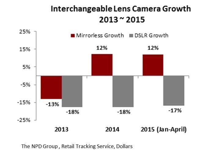Interchangeable Lens Camera Growth 2013 - 2015 (PRNewsFoto/Sony Electronics)