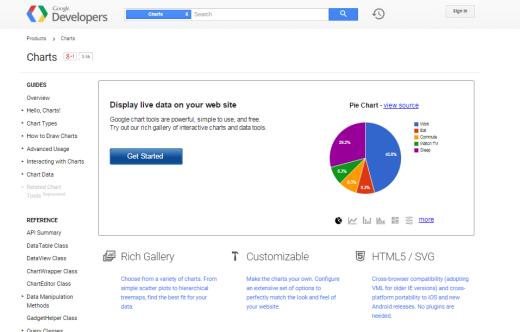 5. GoogleCharts