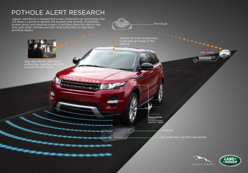 Jaguar Land Rover's pothole alert system (click for larger image)