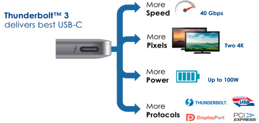 Intel adopts USB-C connector for its Thunderbolt 3 cable ...