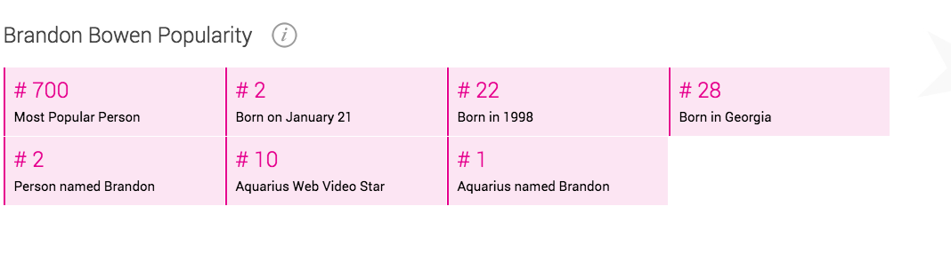 Today's fame: Whether you're the number 1 Aquarius named Brandon