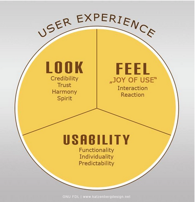 User Experience Design And Interaction Design Game Design