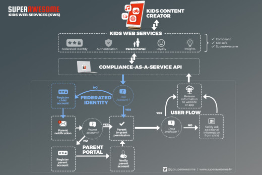 SuperAwesome KWS user flows