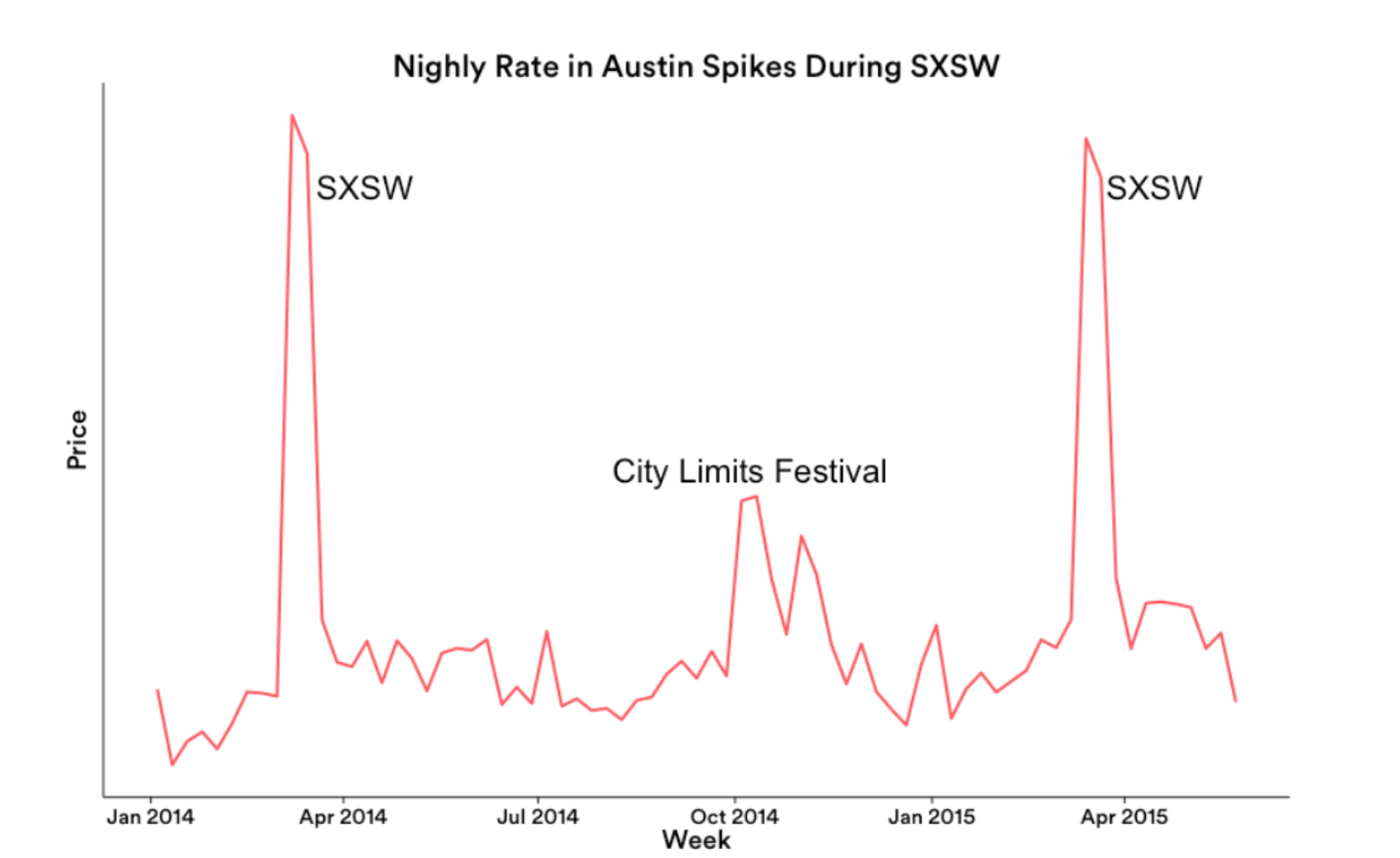 airbnb sxsw bookings