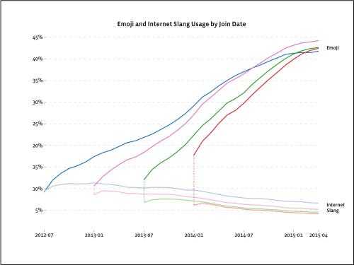 slang-vs-emojis