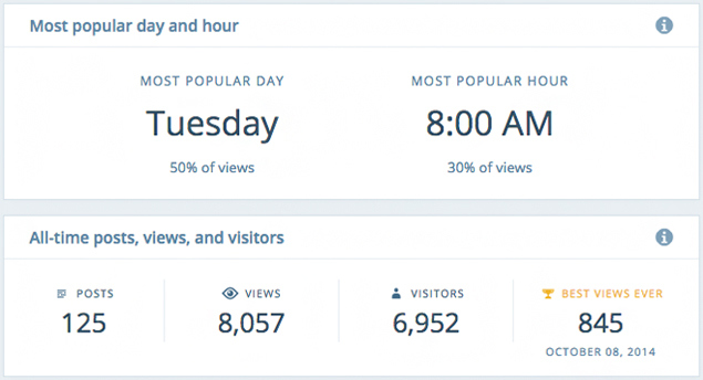 New WordPress Insights tool shows you the best time to post