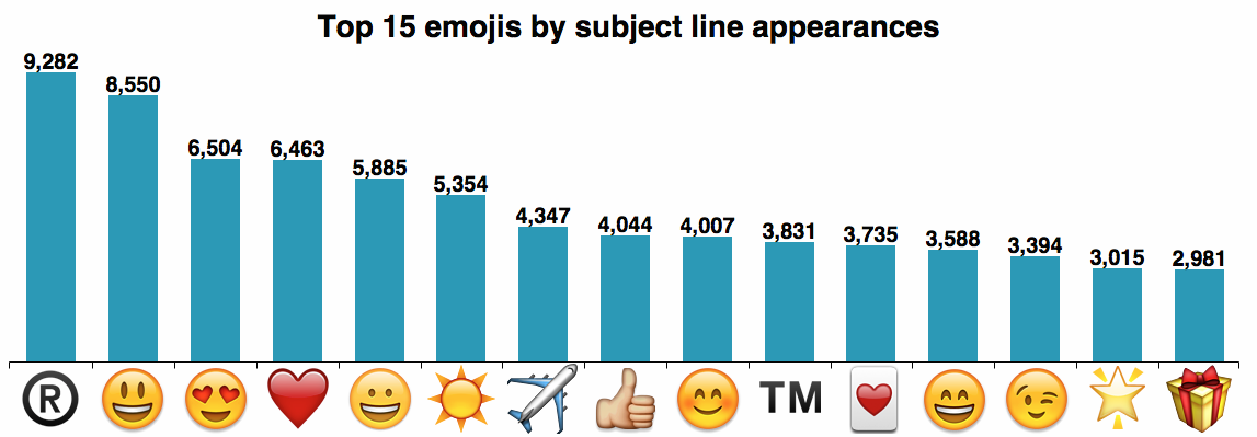 The psychology of emojis