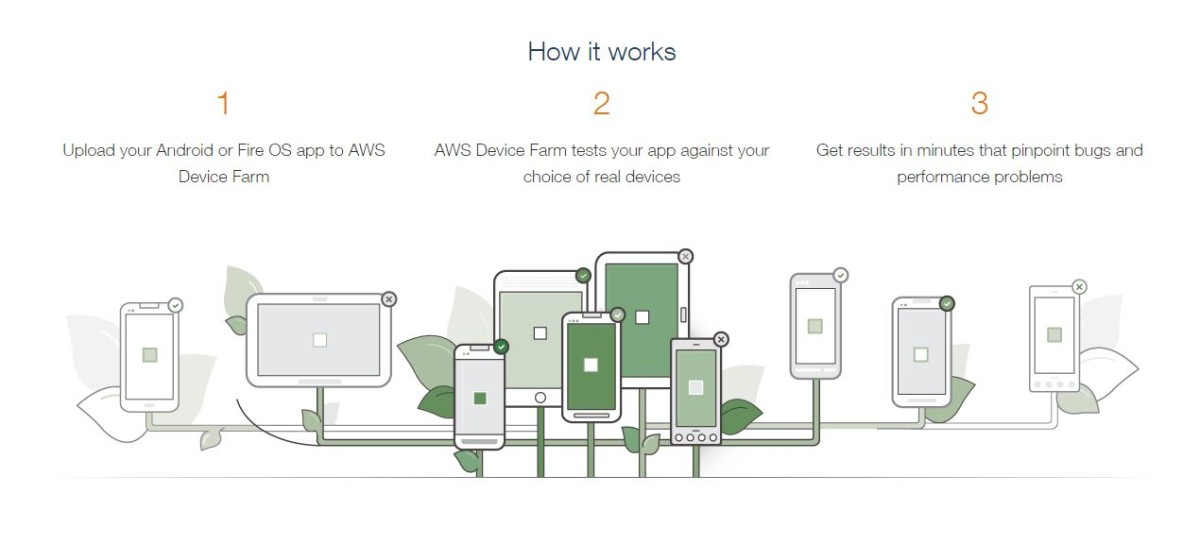 Amazon's new Device Farm lets developers test their Android and Fire OS apps through the cloud