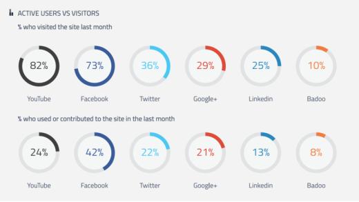 Social-media-active-use-and-visits-800x451